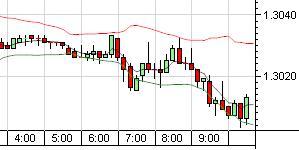 EUR/USDオセアニア時間